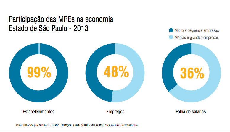 Panorama das pequenas e medias empresas em SP