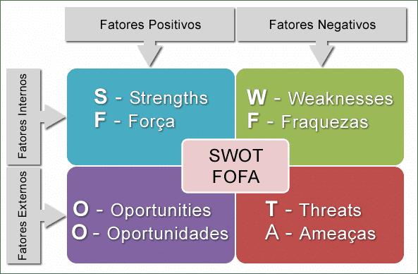 Matriz de SWOT